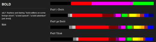 Schemi di colore per i siti Web